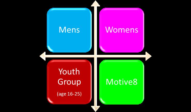 4 groups
