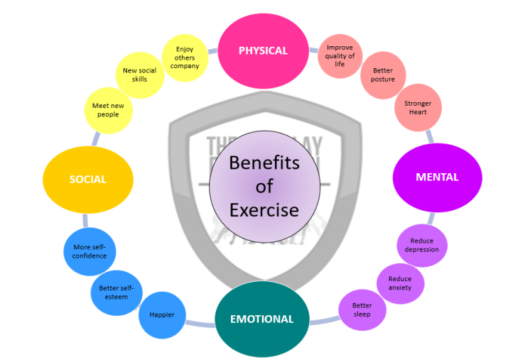 benifits of exercise